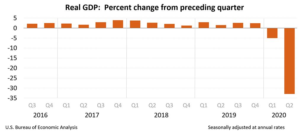 Covid19 economy drop